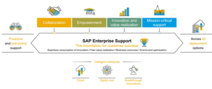 SAP Enterprise Support Overview