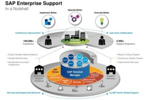 Run better with SAP Enterprise Support