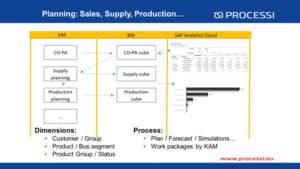 Integrated planning process supported by workflow 1
