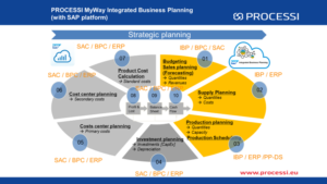 Integrated planning process supported by workflow 2
