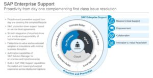Proactive and Preventive. SAP Enterprise Support. Proactive and preventive support from day one covering the complete lifecycle. 24x7 production down support based on service level agreements. Smooth integration of cloud solutions and end-to-end supportability of hybrid landscapes. Faster time-to-value and accelerated adoption of innovations with minimal business disruption. Automation capabilities of SAP Solution Manager for on-premise and hybrid scenarios. Built-in SAP ONE Support capabilities: Consistent and meaningful support experience across deployment options. Mission Critical Support. Innovate Better. Empowerment. Operate Better. Integrate Better. Collaboration. On-Premise. Hybrid. Innovation & Value Realization. Customer. Leverage Better. Implement Better. Cloud.