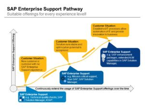 Customer Situation: Established IT processes allow automation of IT and provide innovation to business. Continuously extend the usage of SAP Enterprise Support offerings over the time. SAP Enterprise Support Offering. Customer Situation: Solution runs stable and optimization potential is recognized. SAP Enterprise Support e.g. SAP enhancement packages, extended ALM capabilities in SAP Solution Manager, Customer Situation: New customer or customer with no SAP Enterprise Support experience. SAP Enterprise Support e.g. Mission critical support, Run SAP, SAP Solution Manager, …. SAP Enterprise Support e.g. Technical quality checks, SAP Solution Manager, ASAP, …