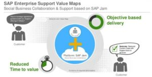 SAP Enterprise Support Value Maps