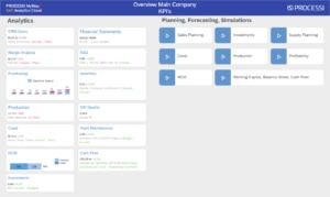 MyWayBI Dashboard Main Company KPI's Overview